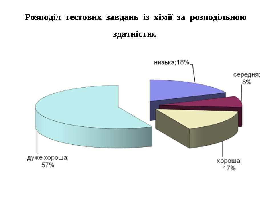 Розподіл тестових завдань із хімії за розподільною здатністю.