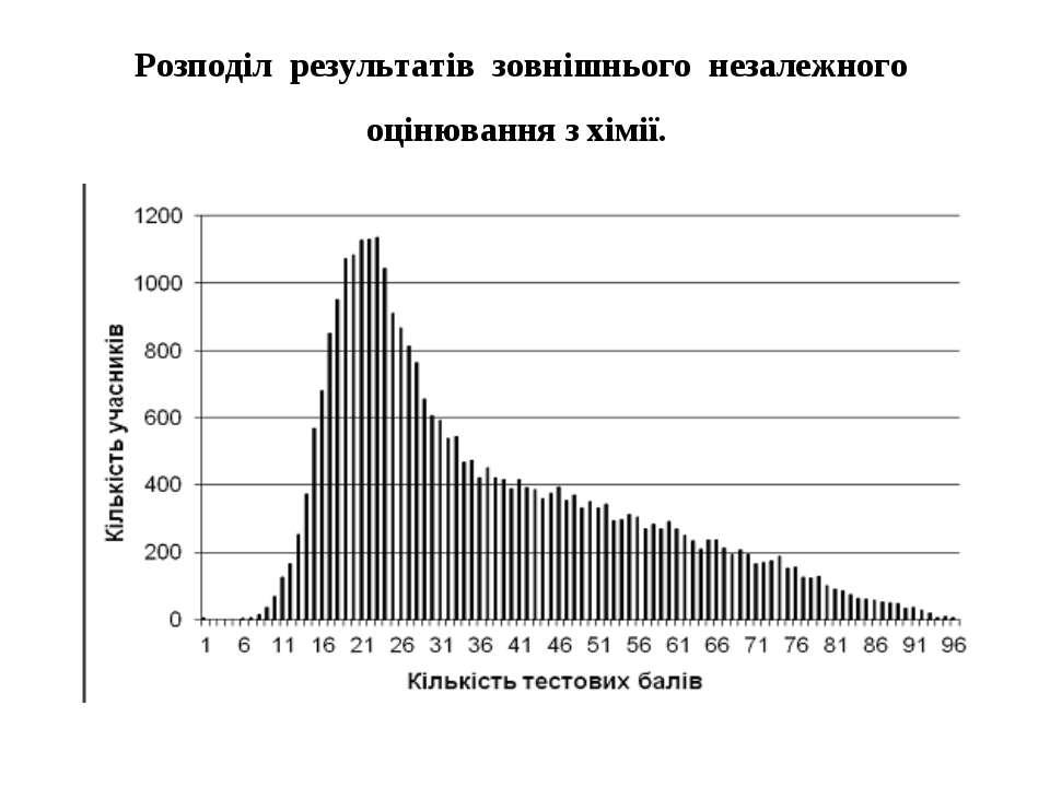 Розподіл результатів зовнішнього незалежного оцінювання з хімії.