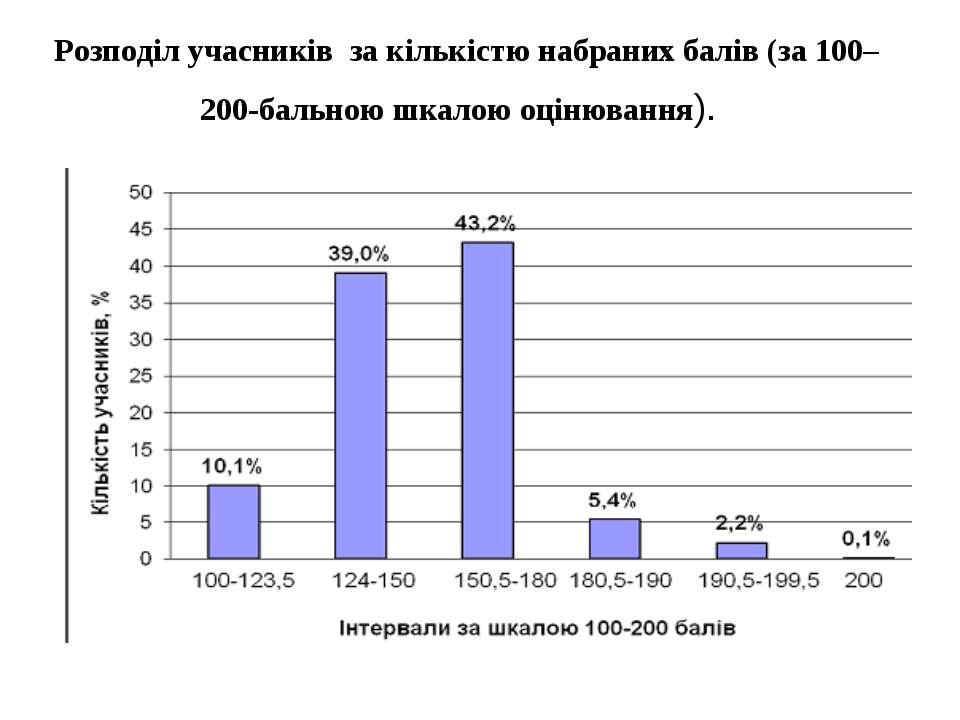 Розподіл учасників за кількістю набраних балів (за 100– 200-бальною шкалою оц...