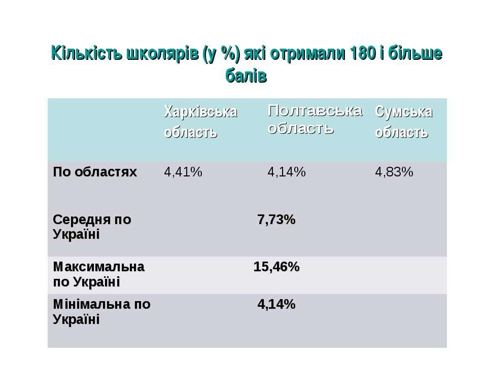 Кількість школярів (у %) які отримали 180 і більше балів Харківська область П...