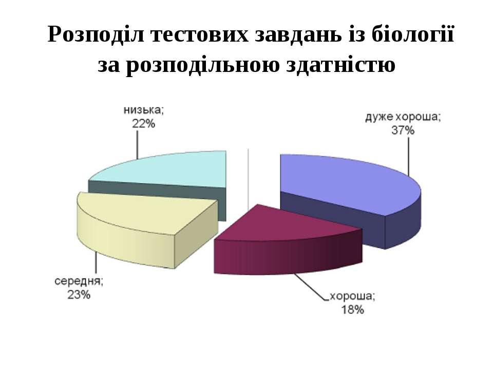 Розподіл тестових завдань із біології за розподільною здатністю