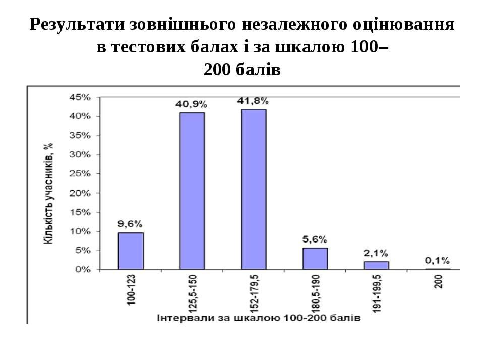Результати зовнішнього незалежного оцінювання в тестових балах і за шкалою 10...