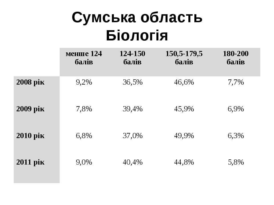 Сумська область Біологія  менше 124 балів 124-150 балів 150,5-179,5 балів 18...