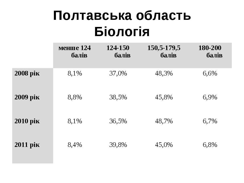 Полтавська область Біологія  менше 124 балів 124-150 балів 150,5-179,5 балів...