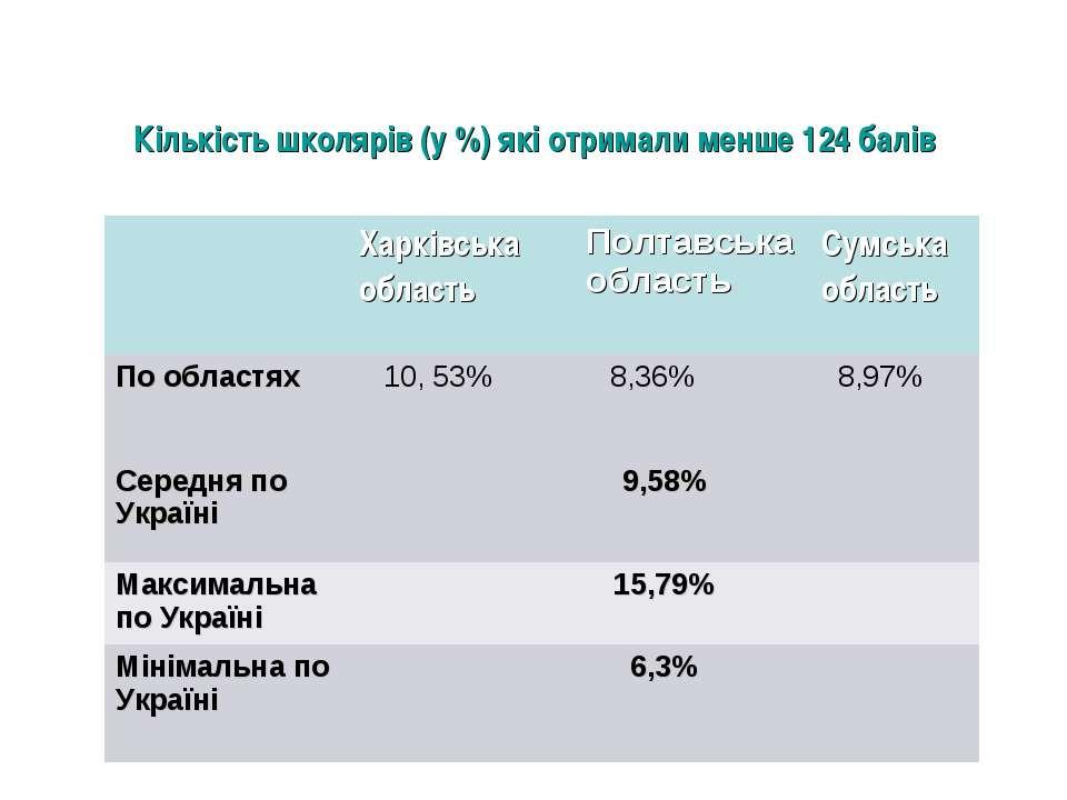 Кількість школярів (у %) які отримали менше 124 балів Харківська область Полт...