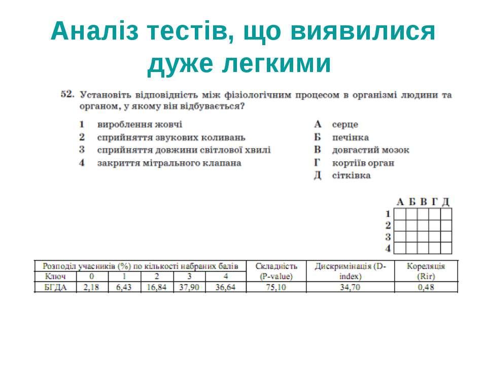 Аналіз тестів, що виявилися дуже легкими