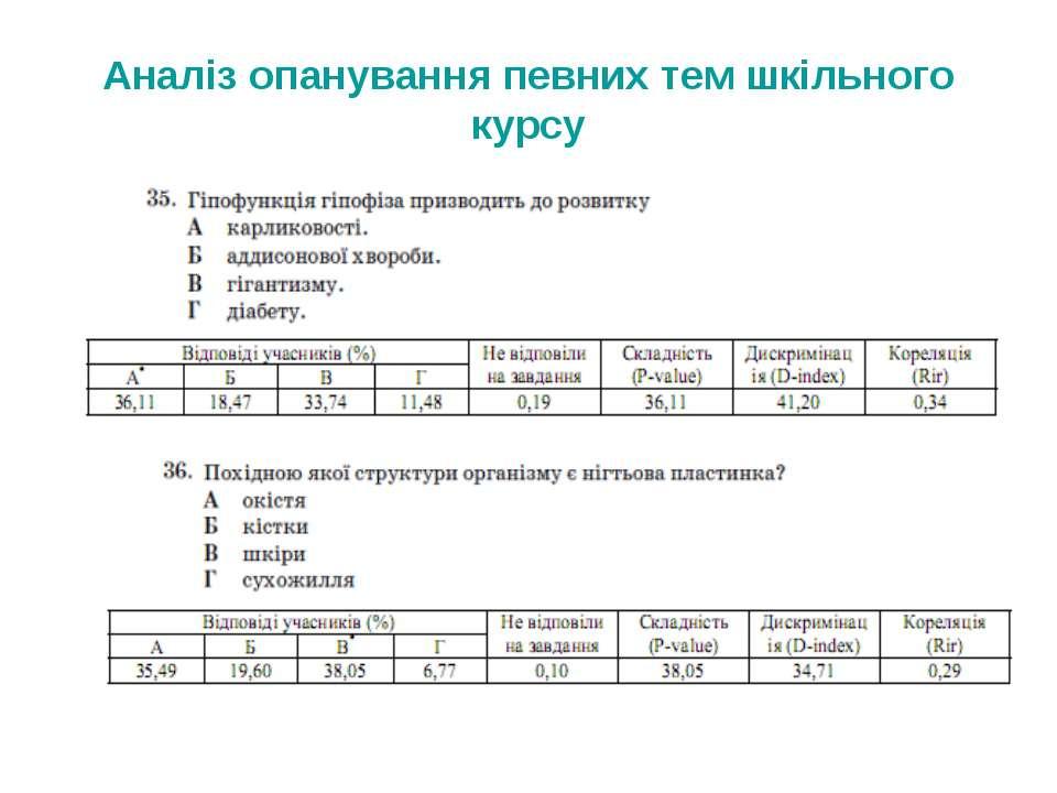 Аналіз опанування певних тем шкільного курсу