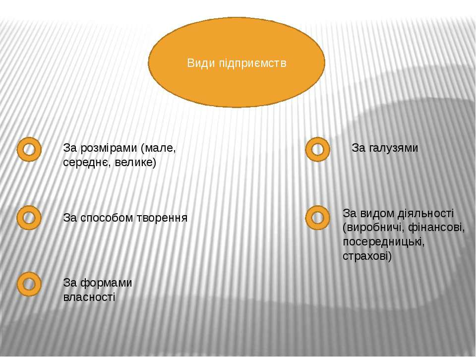 Види підприємств За розмірами (мале, середнє, велике) За способом творення За...