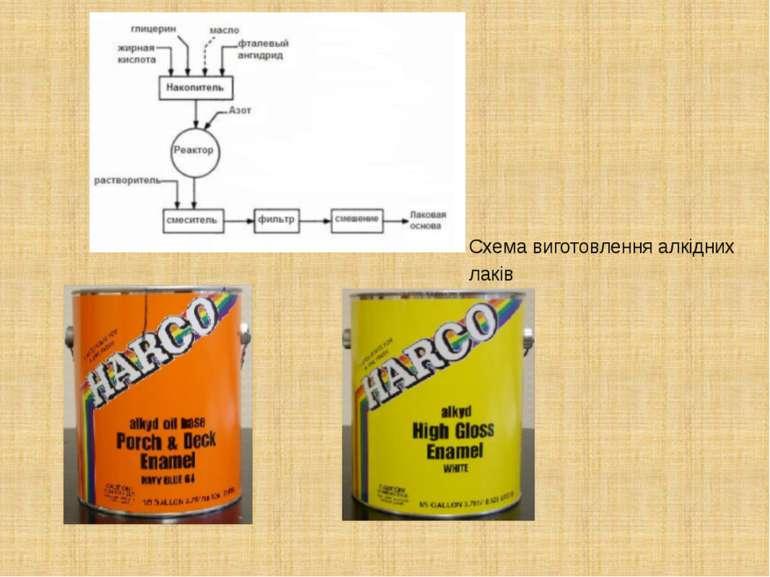 Схема виготовлення алкідних лаків
