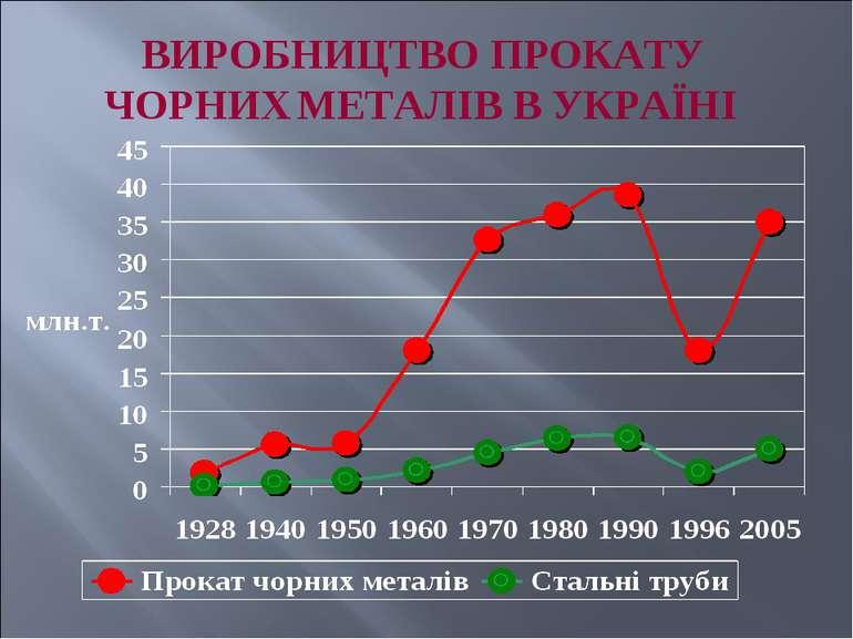 ВИРОБНИЦТВО ПРОКАТУ ЧОРНИХ МЕТАЛІВ В УКРАЇНІ