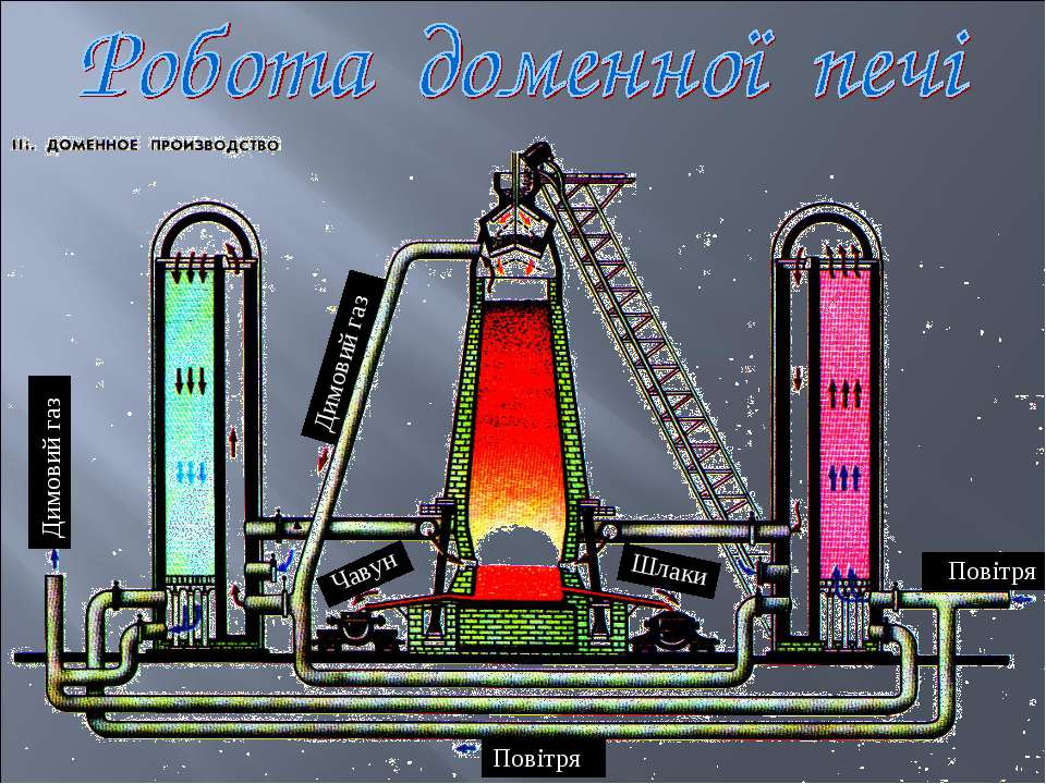 Димовий газ Димовий газ Повітря Повітря Шлаки Чавун
