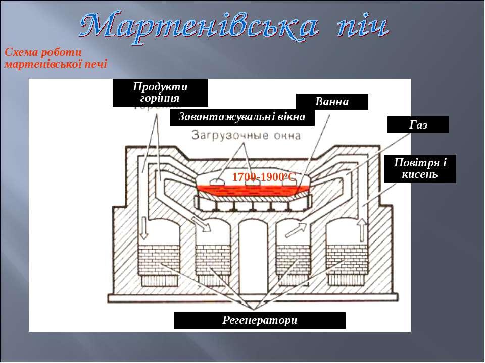 Схема роботи мартенівської печі Продукти горіння Завантажувальні вікна Ванна ...