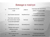 Викиди в повітря № Технологічний етап або стадія Джерело Характеристика еколо...