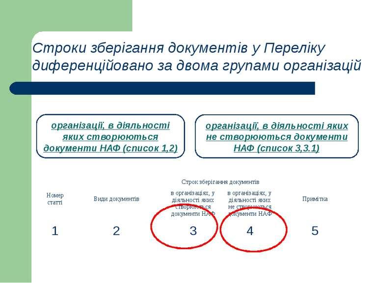 Строки зберігання документів у Переліку диференційовано за двома групами орга...