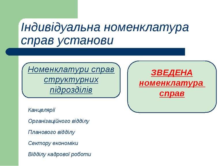 Індивідуальна номенклатура справ установи ЗВЕДЕНА номенклатура справ Номенкла...