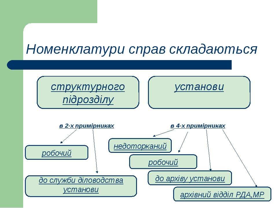 Номенклатури справ складаються структурного підрозділу установи в 2-х примірн...