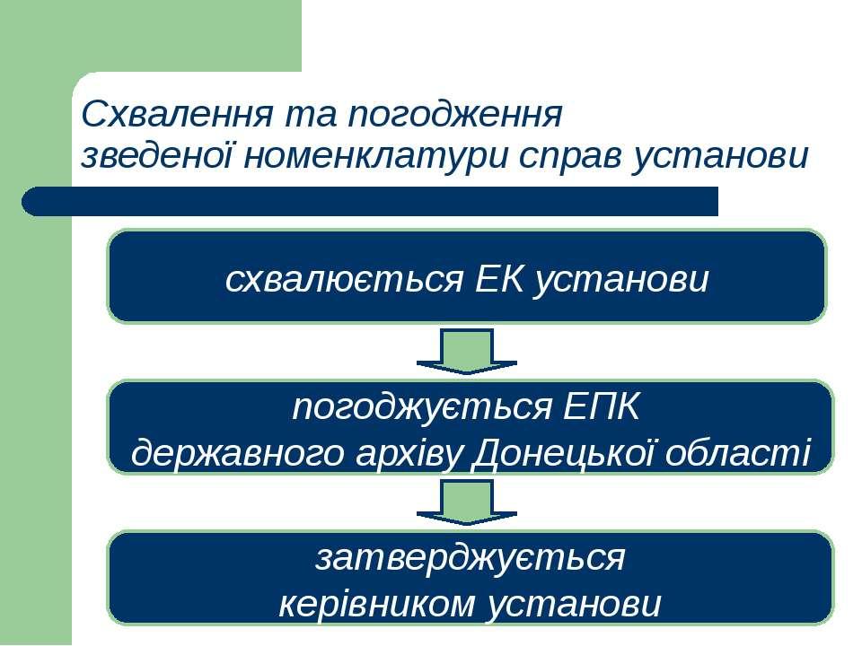 Схвалення та погодження зведеної номенклатури справ установи схвалюється ЕК у...