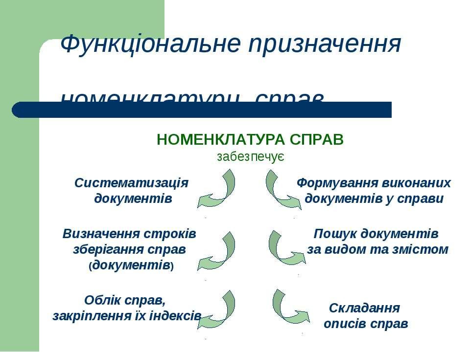 Функціональне призначення номенклатури справ НОМЕНКЛАТУРА СПРАВ забезпечує Фо...
