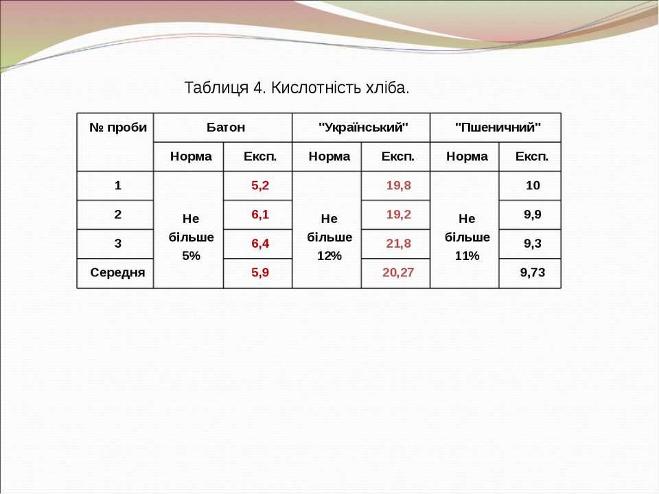 """№ проби Батон """"Український"""" """"Пшеничний"""" Норма Експ. Норма Експ. Норма Експ. 1..."""