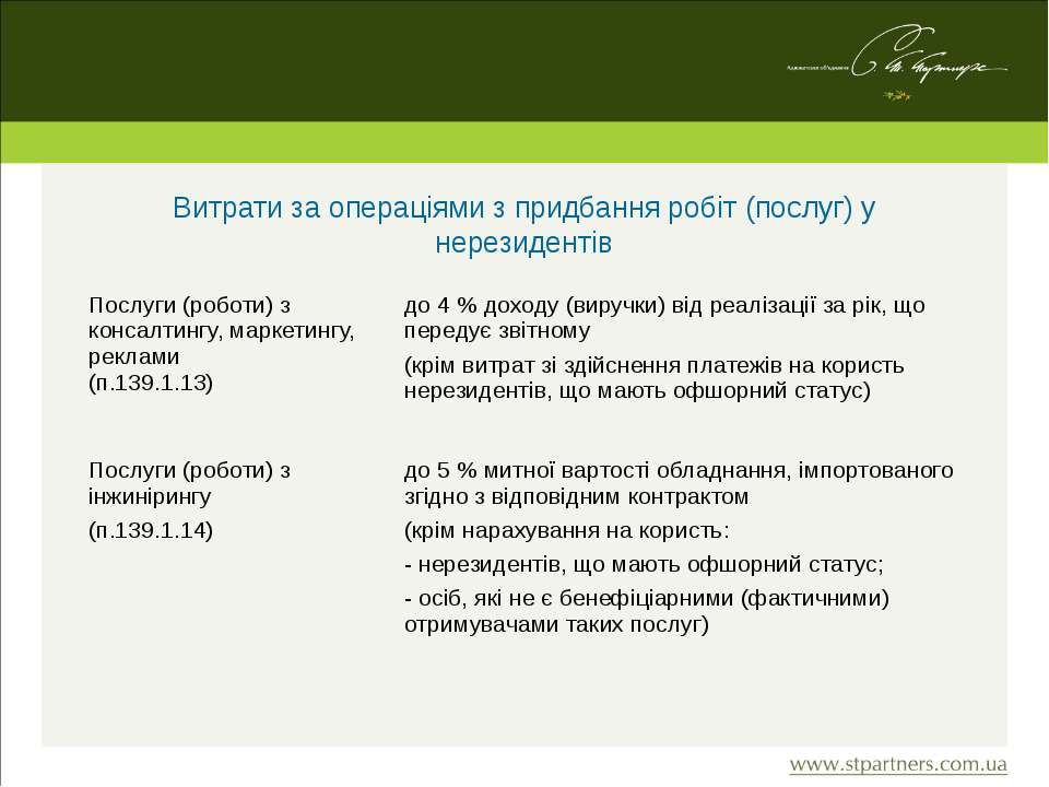 Витрати за операціями з придбання робіт (послуг) у нерезидентів Послуги (робо...