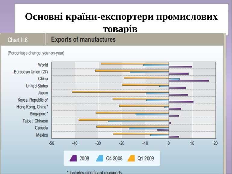 Основні країни-експортери промислових товарів