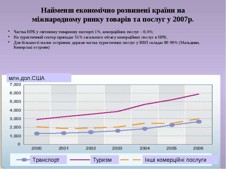 Найменш економічно розвинені країни на міжнародному ринку товарів та послуг у...
