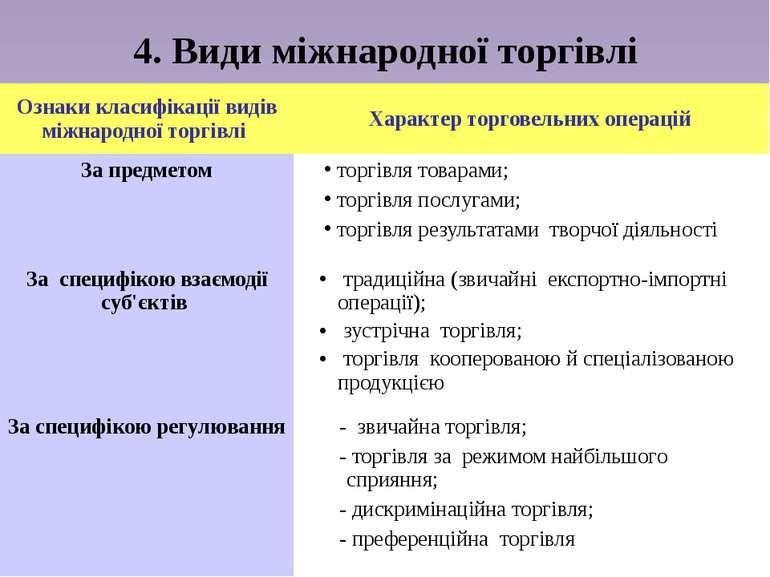 4. Види міжнародної торгівлі Ознаки класифікації видів міжнародної торгівлі Х...