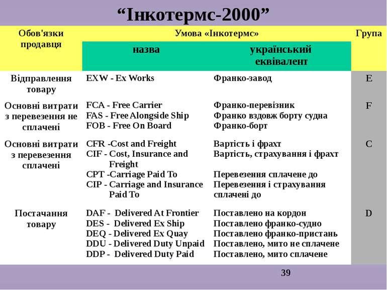 """""""Інкотермс-2000"""" Обов'язки продавця Умова «Інкотермс» Група назва український..."""
