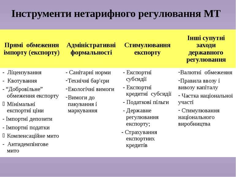 Інструменти нетарифного регулювання МТ Прямі обмеження імпорту (експорту) Адм...