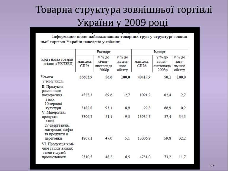 Товарна структура зовнішньої торгівлі України у 2009 році