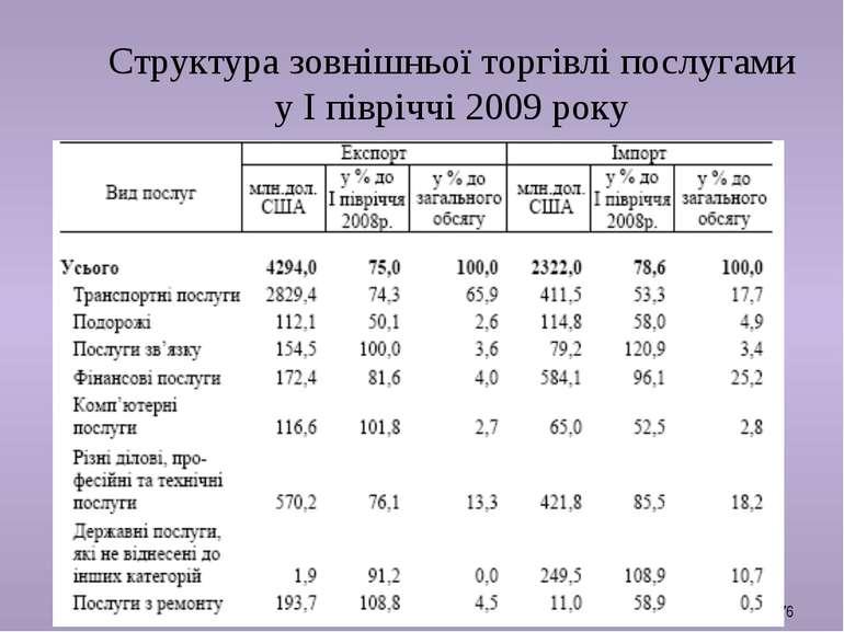Структура зовнішньої торгівлі послугами у І півріччі 2009 року