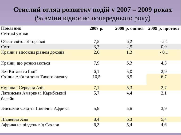 Стислий огляд розвитку подій у 2007 – 2009 роках (% зміни відносно попередньо...
