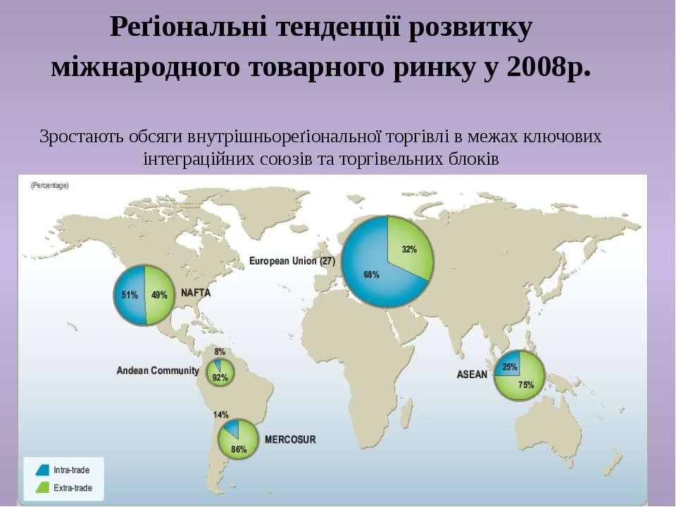 Реґіональні тенденції розвитку міжнародного товарного ринку у 2008р. Зростают...