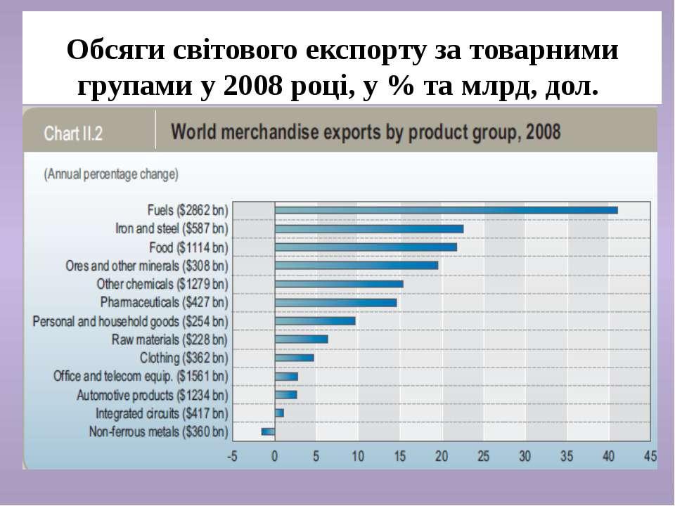 Обсяги світового експорту за товарними групами у 2008 році, у % та млрд, дол.