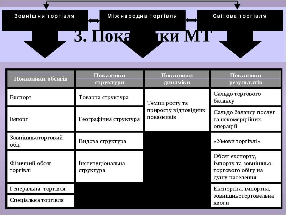3. Показники МТ