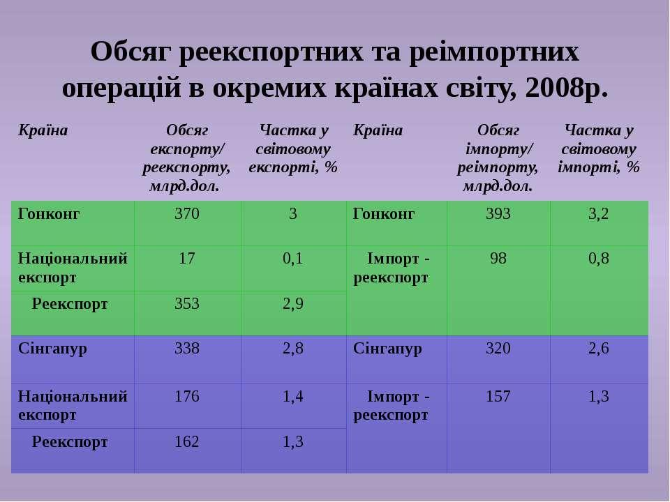 Обсяг реекспортних та реімпортних операцій в окремих країнах світу, 2008р. Кр...