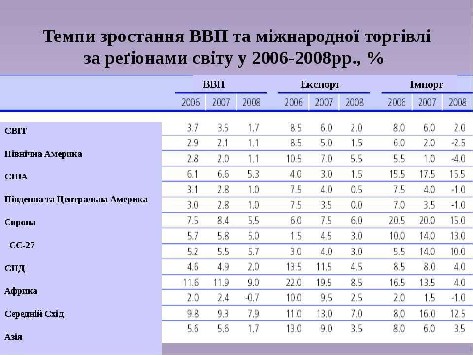Темпи зростання ВВП та міжнародної торгівлі за реґіонами світу у 2006-2008рр....