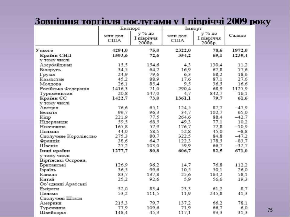 Зовнішня торгівля послугами у І півріччі 2009 року