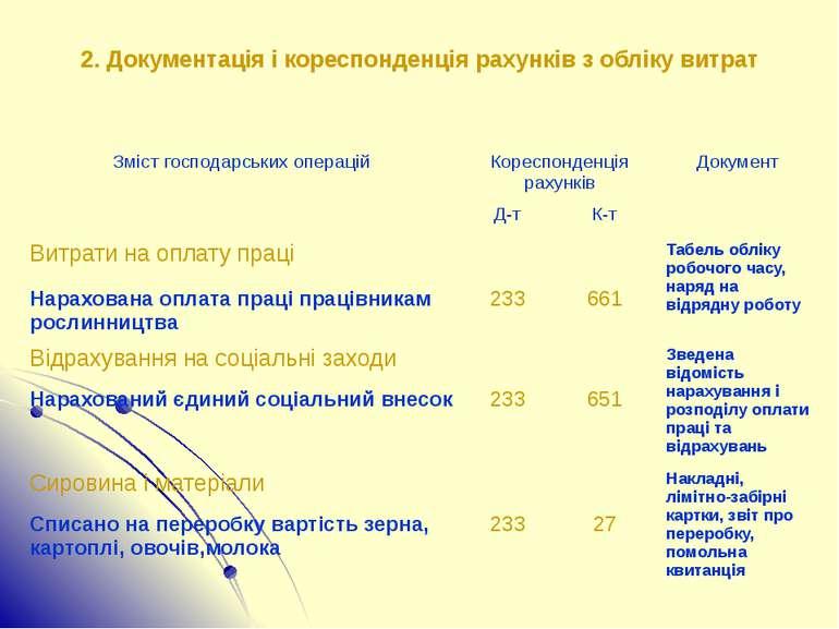 2. Документація і кореспонденція рахунків з обліку витрат Зміст господарських...
