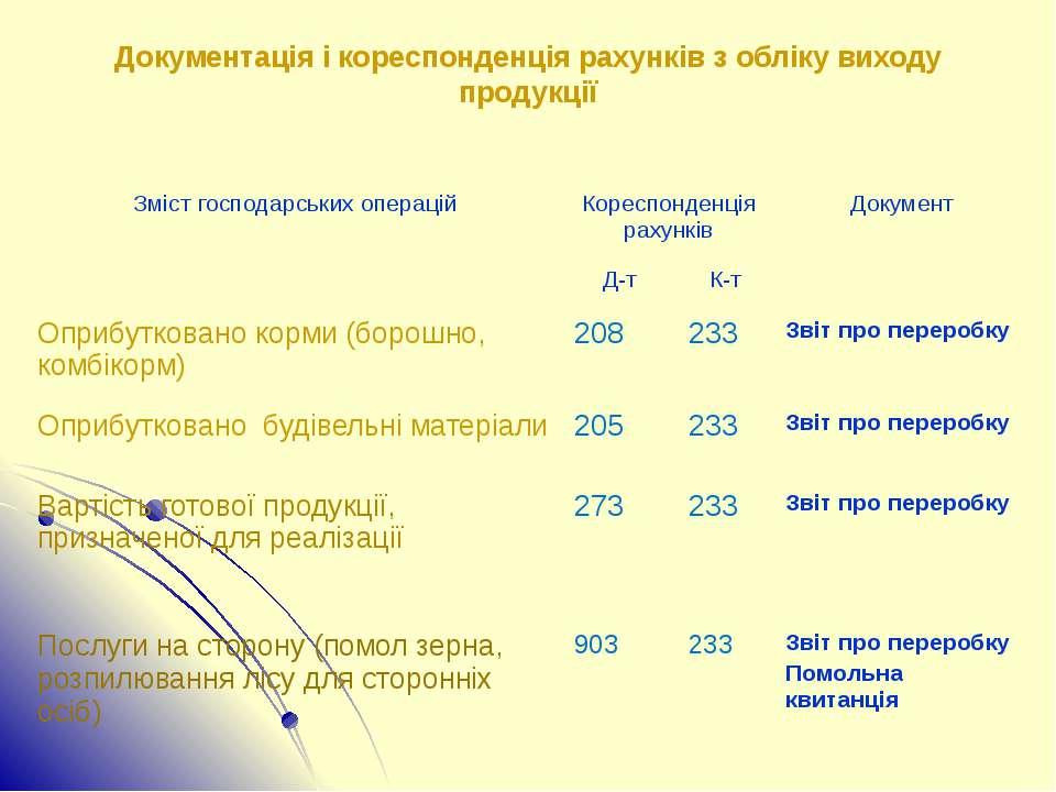 Документація і кореспонденція рахунків з обліку виходу продукції Зміст господ...