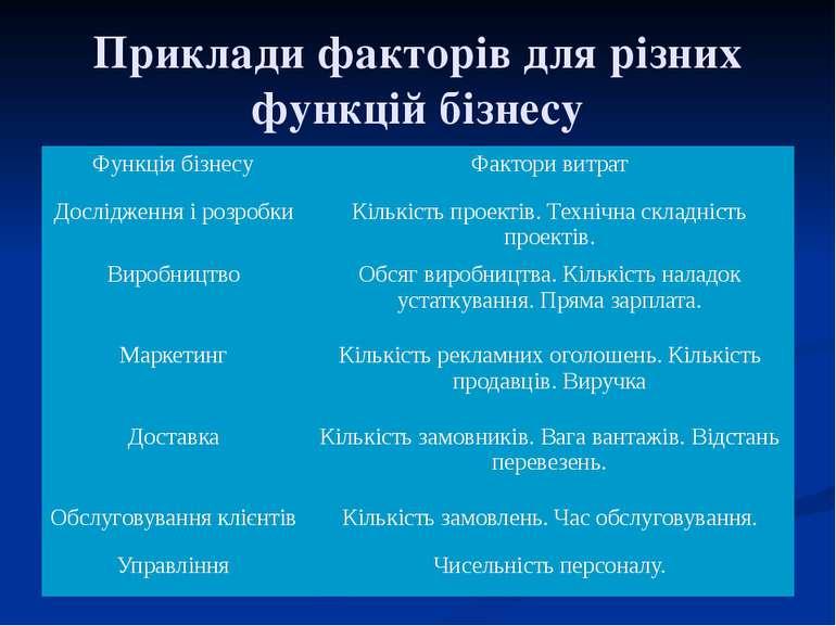 Приклади факторів для різних функцій бізнесу Функція бізнесу Фактори витрат Д...