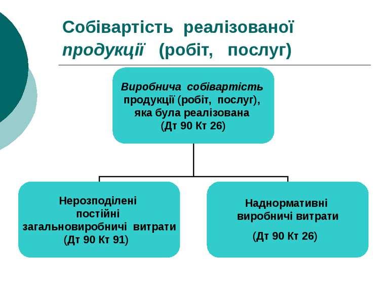 Собівартість реалізованої продукції (робіт, послуг) Виробнича собівартість пр...