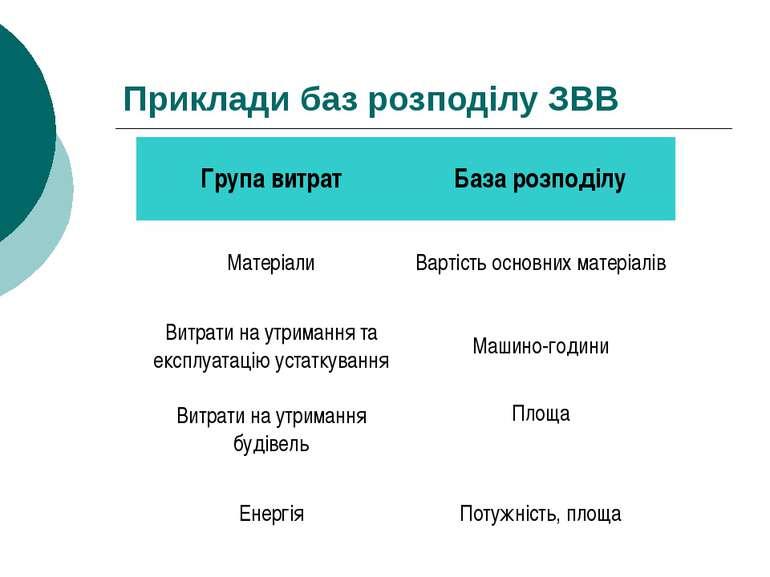 Приклади баз розподілу ЗВВ Група витрат База розподілу Матеріали Вартість осн...