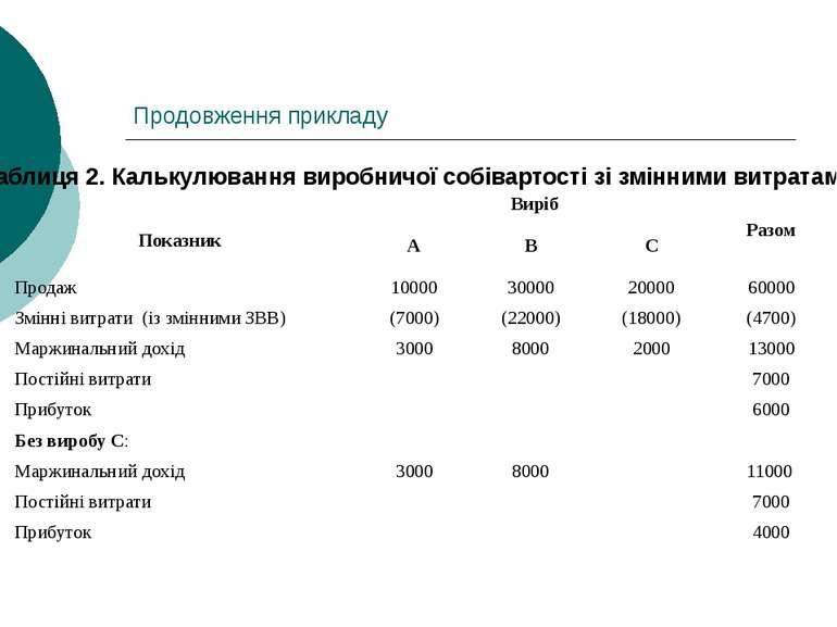 Продовження прикладу Таблиця 2. Калькулювання виробничої собівартості зі змін...