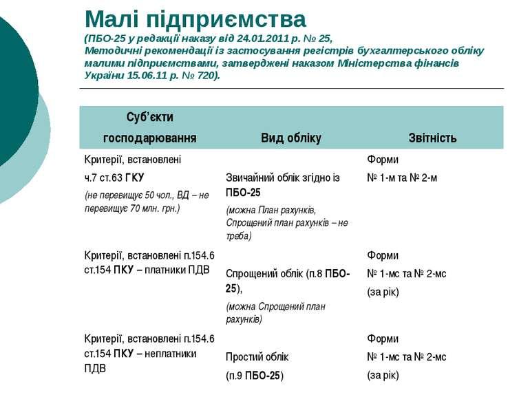 Малі підприємства (ПБО-25 у редакції наказу від 24.01.2011 р. № 25, Методичні...