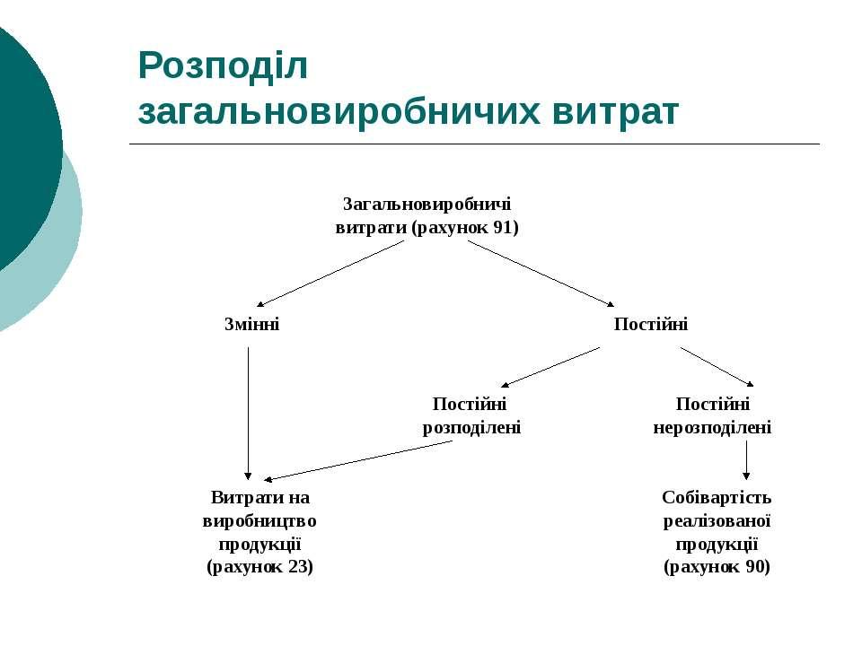 Розподіл загальновиробничих витрат Загальновиробничі витрати (рахунок 91) Змі...