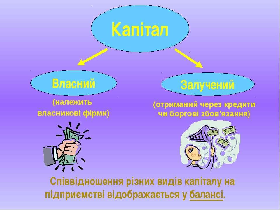 Капітал Власний Залучений (належить власникові фірми) (отриманий через кредит...