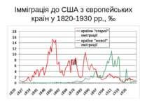 Імміграція до США з європейських країн у 1820-1930 рр., ‰