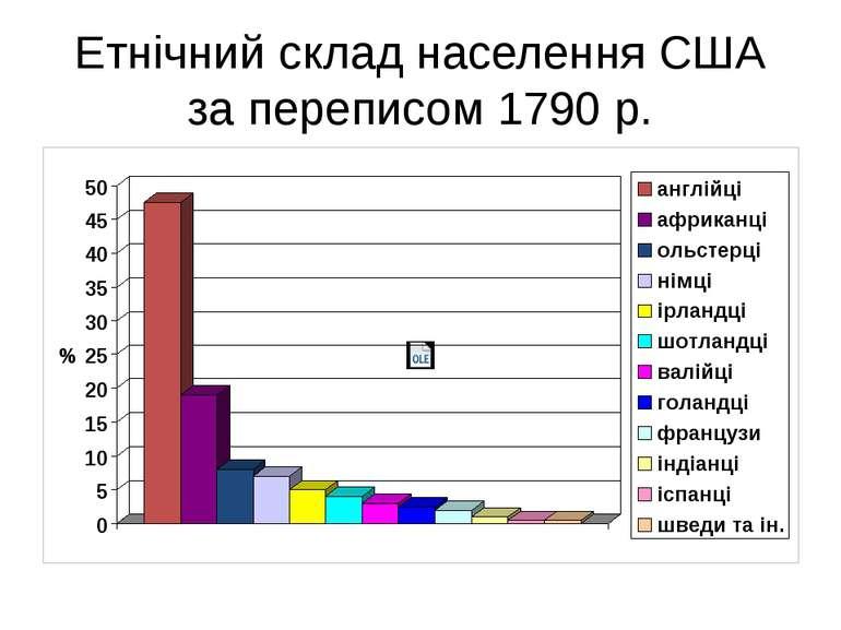Етнічний склад населення США за переписом 1790 р.