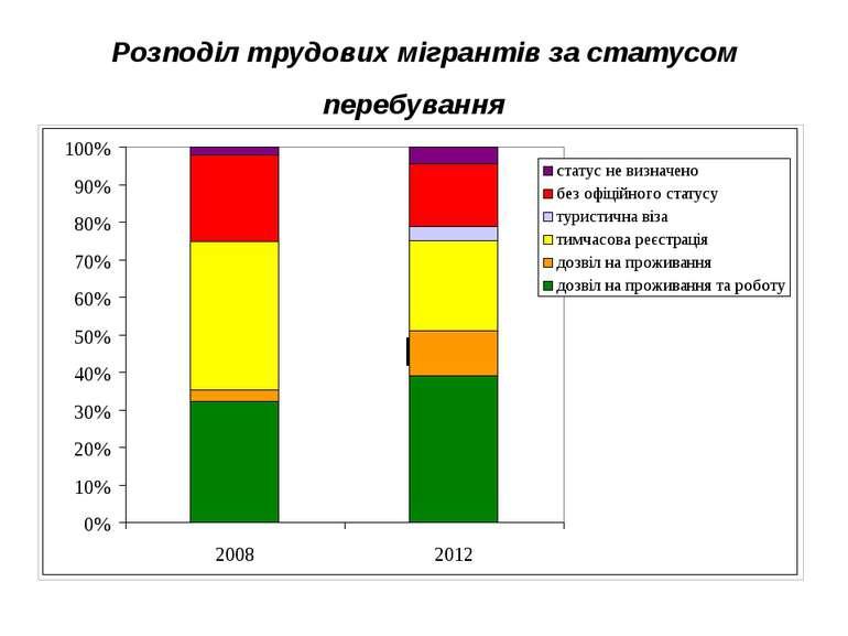 Розподіл трудових мігрантів за статусом перебування